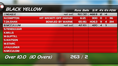 "Highest Score In ""StickCricket All Star Slog"""