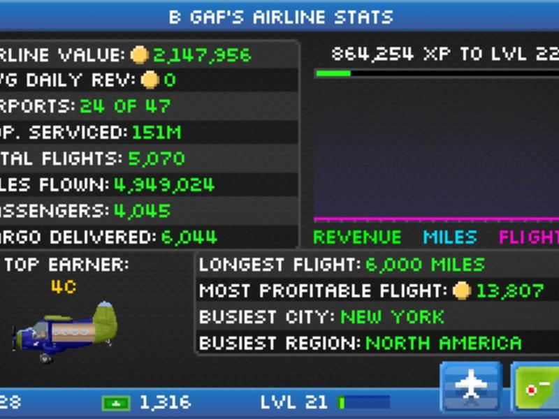 Most Profitable Flight In