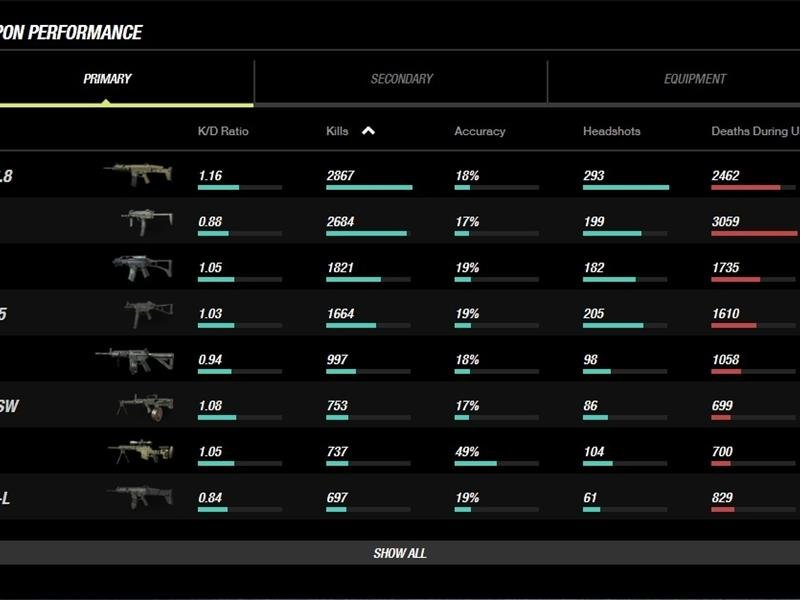 Most Kills Made With An MP7 In