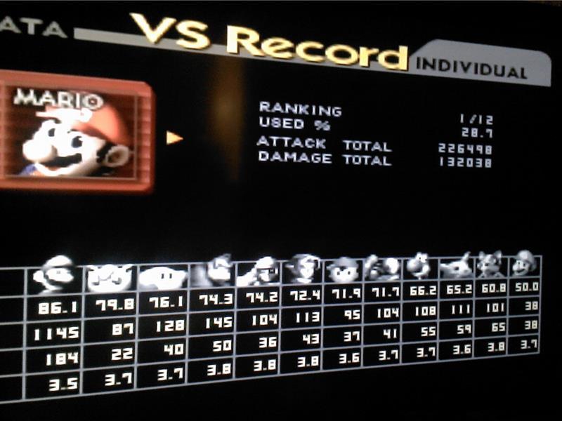 Most KOs Against Luigi In